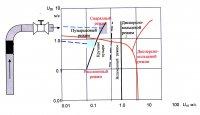 Рис.1. Состояние потока в окрестности месторасположения вставки на Хмельницкой АЭС