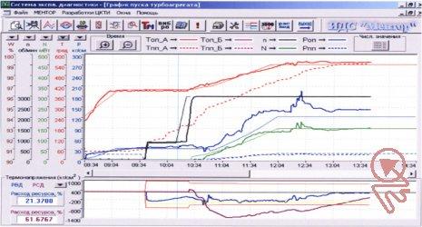 Прогнозные графики пуска т/а и графики фактическихпараметров и термонапряжений.