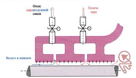 Дистанционный термоконтроль и управление работой концевых уплотнений.