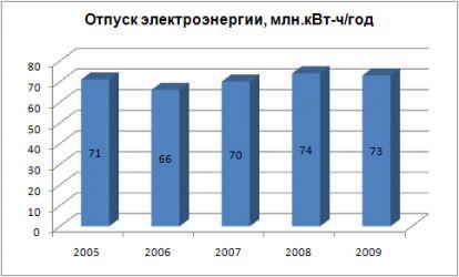 Power supply, million kW•h/year