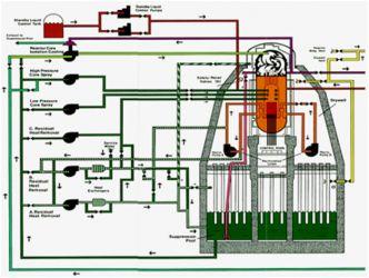 23 марта в ОАО «НПО ЦКТИ» прошел НТС, посвященный анализу ситуации, сложившейся на аварийной японской станции «Фукусима-1».