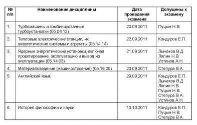 Решением приемной комиссии от 12 сентября 2011 г. к вступительным экзаменам в аспирантуру ОАО «НПО ЦКТИ допущены:
