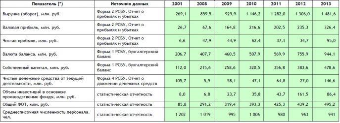ОАО «НПО ЦКТИ» сообщает о своих  финансовых результатах по итогам 12 месяцев 2013 года.
